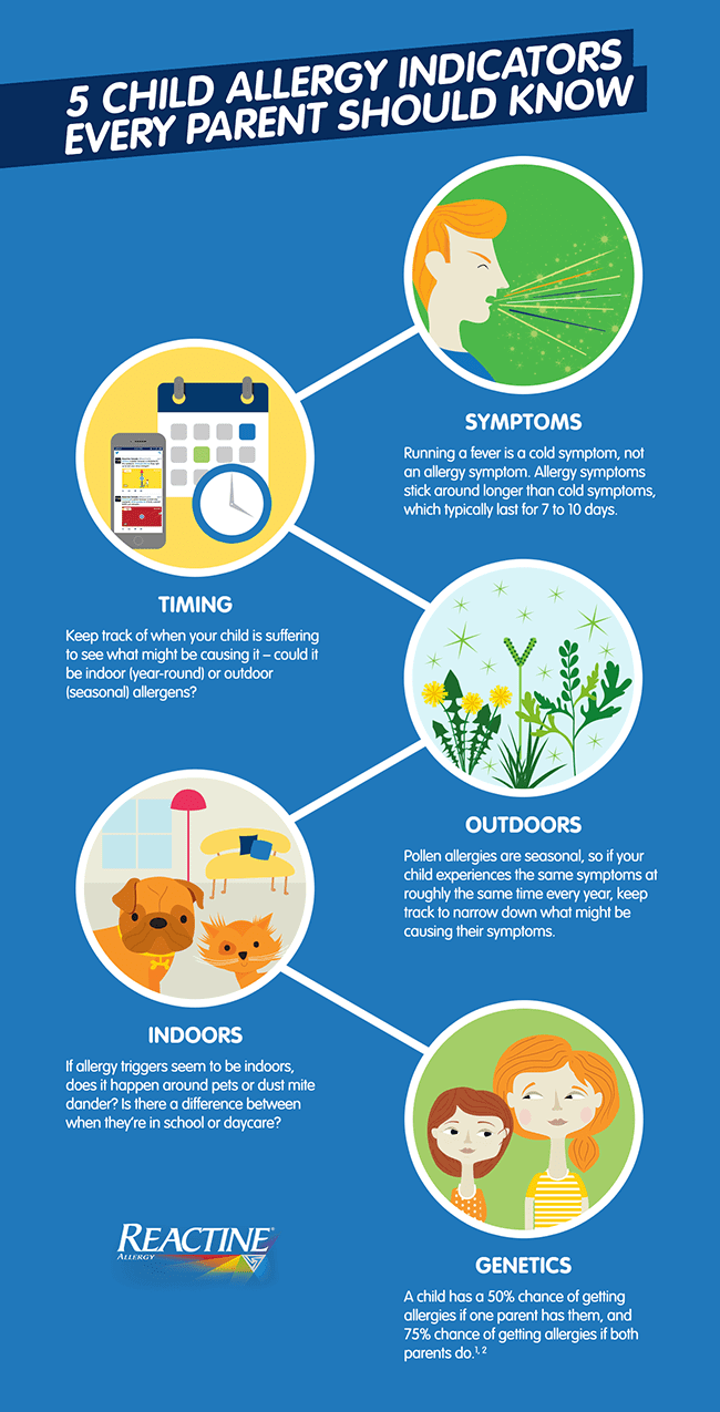 5 Allergy Indicators