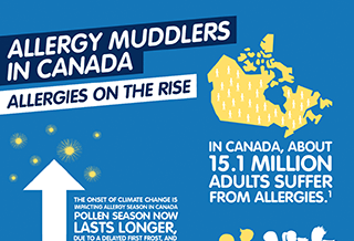 Allergy Muddlers in Canada