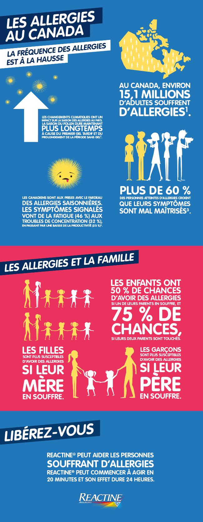 Les allergies au Canada